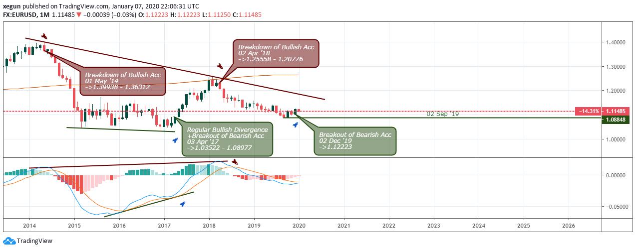 EUR/USD Pronóstico - Mensual - 10 Enero  2020