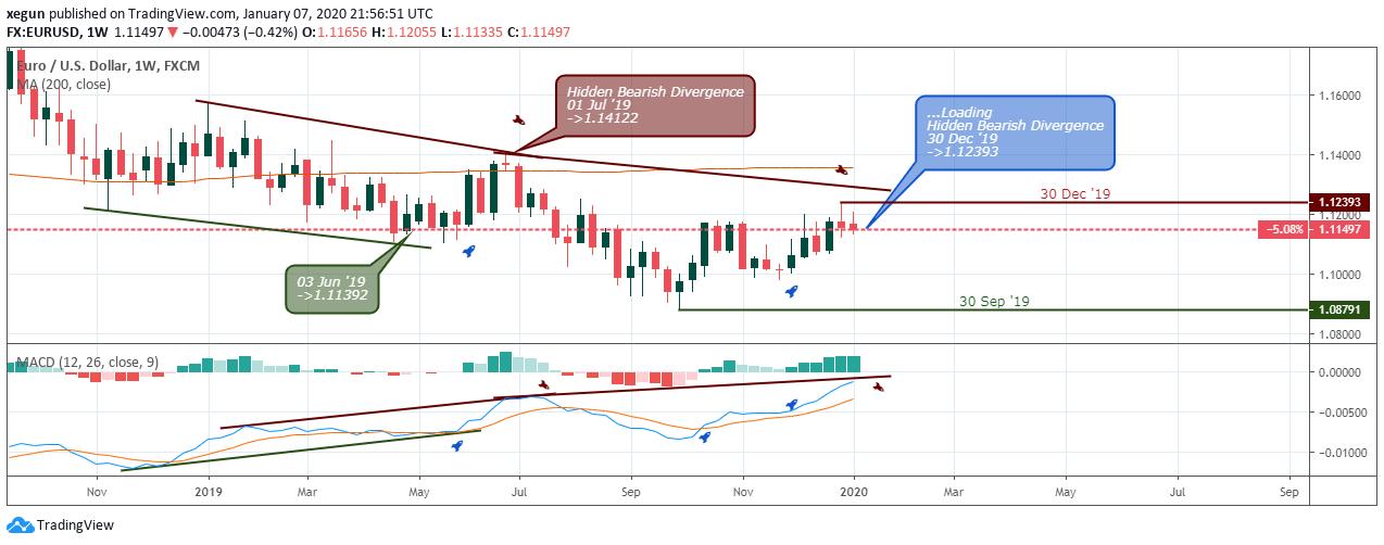 EUR/USD Pronóstico - Semanal - 10 Enero  2020