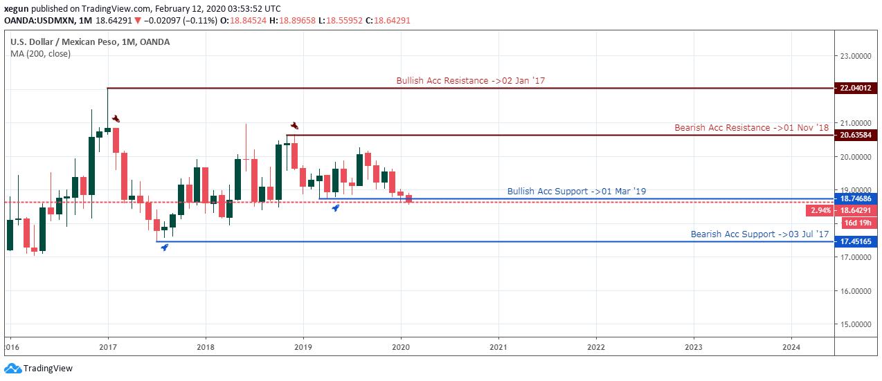 Pronóstico USDMXN - Mensual - 13 de Febrero 2020