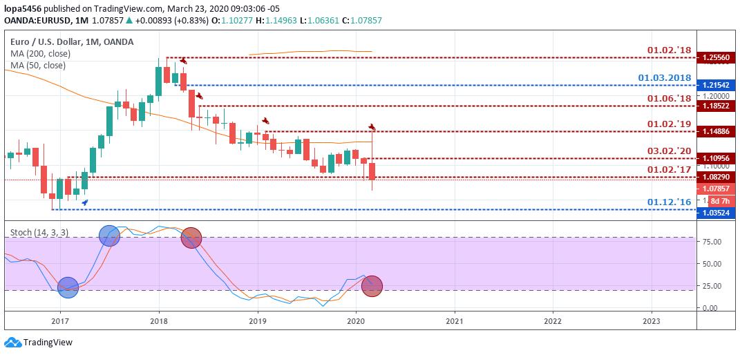 Pronóstico EUR/USD - Mensual - 27 de Marzo 2020
